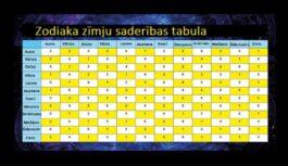 Kā atpazīt savu otro pusīti – zodiaka zīmju saderības tabula
